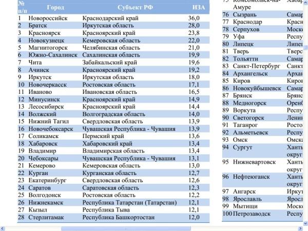 Волгодонск вчисле самых грязных городов страны