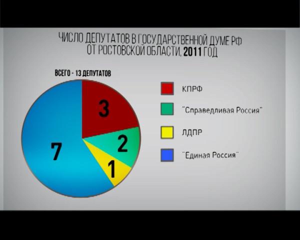 Выборы в Госдуму: оглядываясь назад