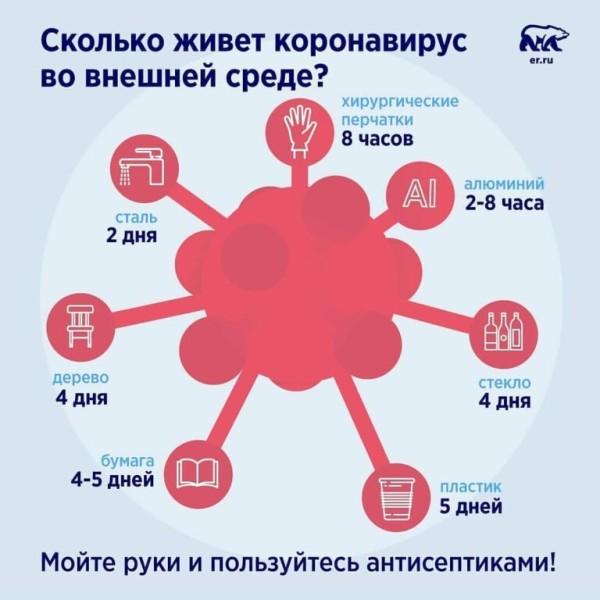 В Волгодонске зараженных коронавирусом нет: оперативная информация на 8 апреля