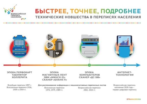 К старту готовы: в России начинается выпуск планшетов для цифровой переписи