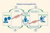 С 1 октября на Дону начнут внедрение цифровой платформы «Активный горожанин»
