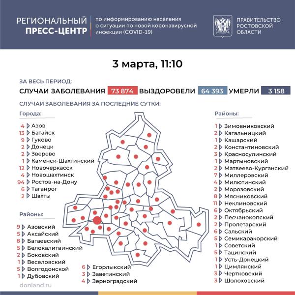 Число инфицированных COVID-19 на Дону увеличилось на 277