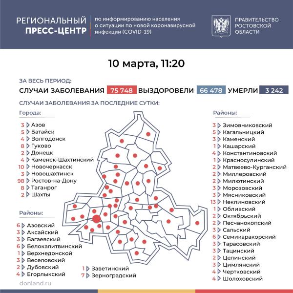 Число подтверждённых инфицированных коронавирусом увеличилось в Ростовской области на 258