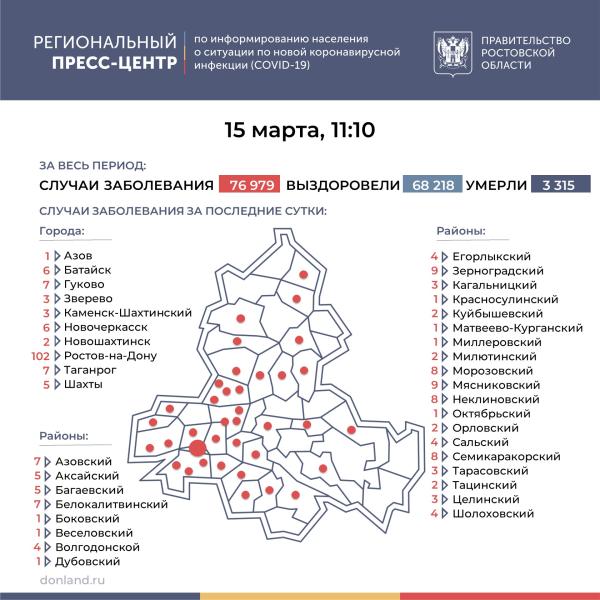 На 15 марта в Волгодонске нет новых подтвержденных случаев заражения Covid-19