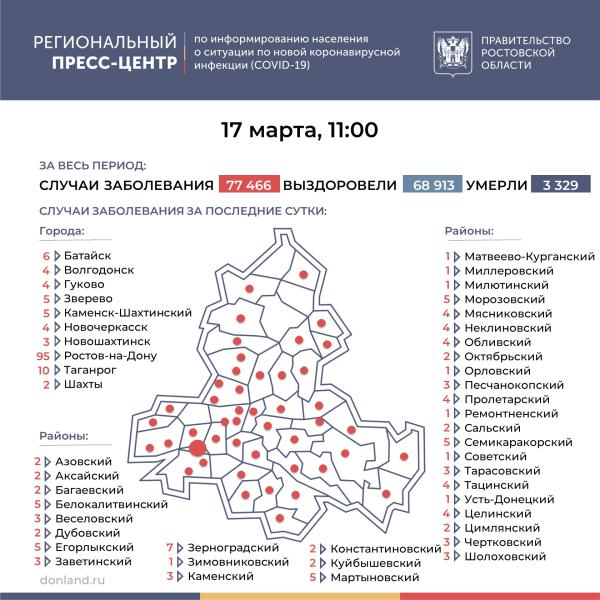 Ещё 241 лабораторно подтверждённых случая COVID-19 зарегистрировано на Дону