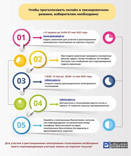 Жителей Ростовской области приглашают принять участие в дистанционном голосовании