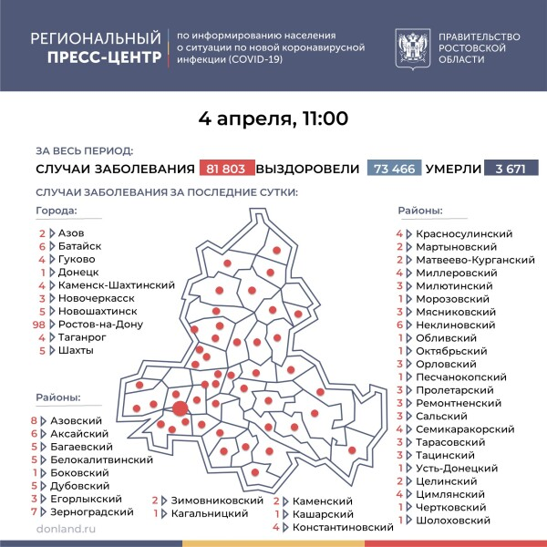 Число подтверждённых инфицированных коронавирусом увеличилось в Ростовской области на 241