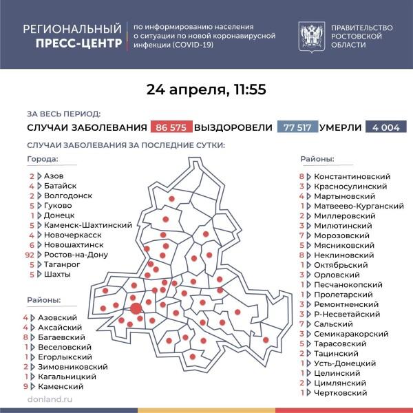 Число подтверждённых случаев инфицирования коронавирусом увеличилось в Ростовской области на 236