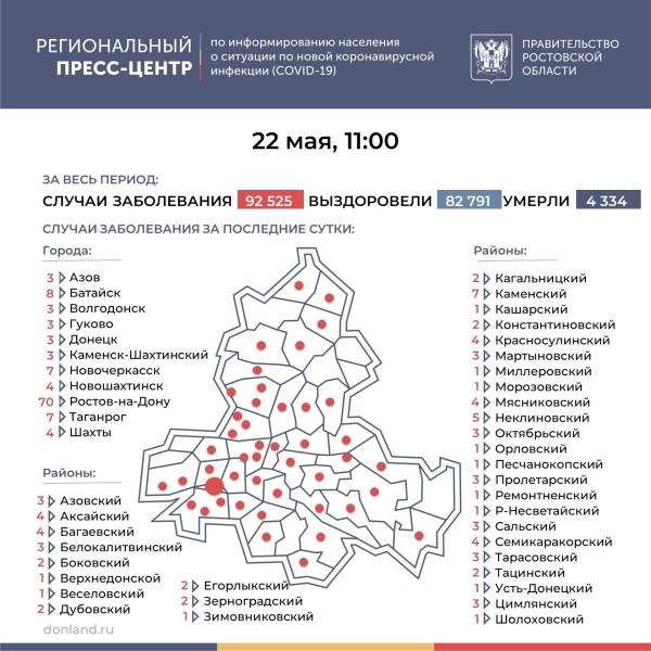 Число инфицированных COVID-19 на Дону увеличилось на 197