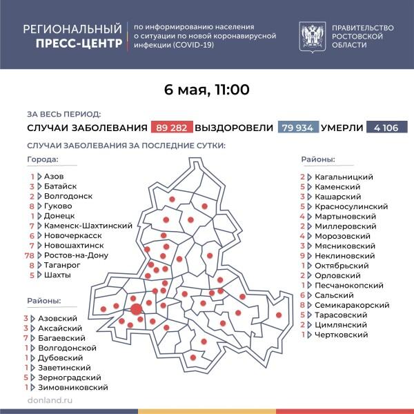 Ещё 211 лабораторно подтверждённых случаев COVID-19 зарегистрировано на Дону