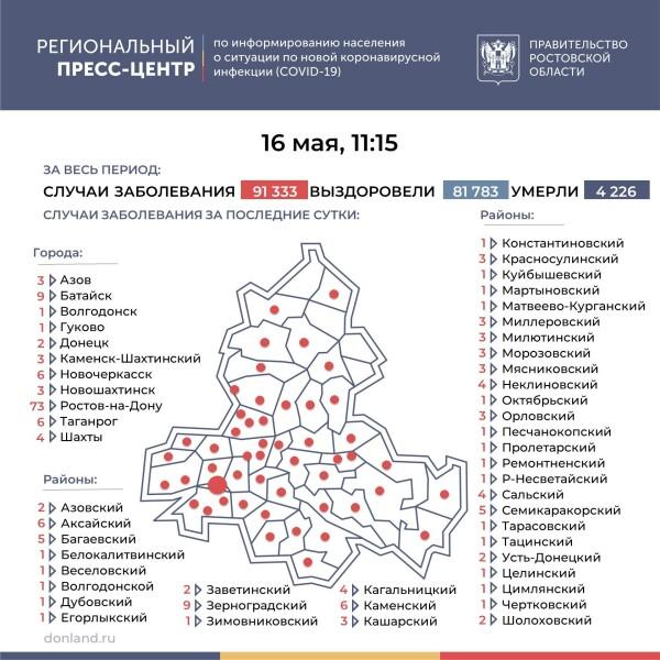Ещё 203 лабораторно подтверждённых случая COVID-19 зарегистрировано на Дону