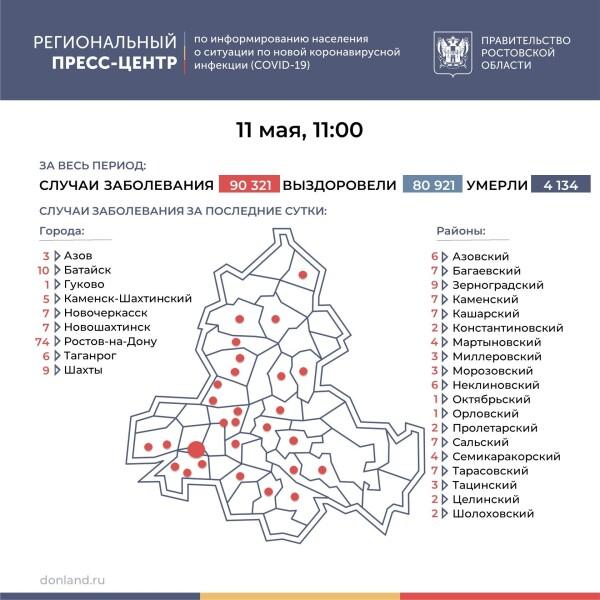 Ещё 205 лабораторно подтверждённых случаев COVID-19 зарегистрировано на Дону