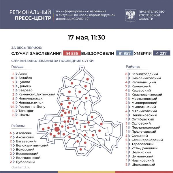 Число инфицированных COVID-19 на Дону увеличилось на 202