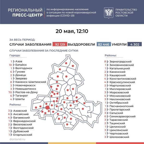 Число инфицированных COVID-19 на Дону выросло на 196