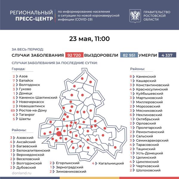 Число подтверждённых случаев COVID-19 увеличилось в Ростовской области на 195