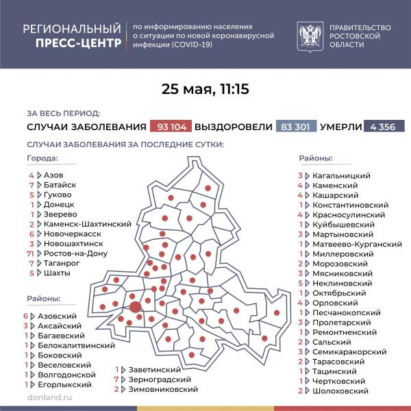 Число инфицированных COVID-19 на Дону выросло на 190