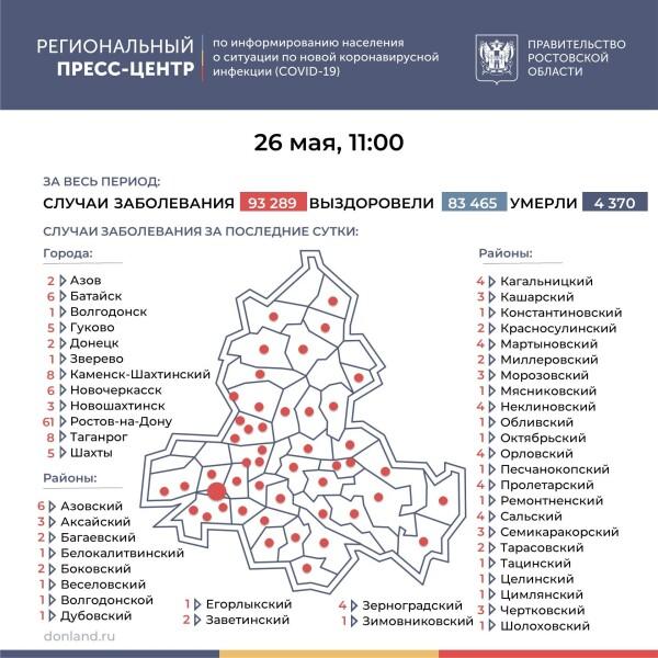 Ещё 185 лабораторно подтверждённых случаев COVID-19 зарегистрировано на Дону