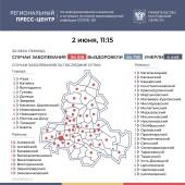 Число подтверждённых инфицированных коронавирусом увеличилось в Ростовской области на 160