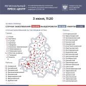 Число инфицированных COVID-19 на Дону выросло на 158