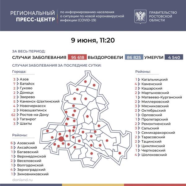 Ещё 154 лабораторно подтверждённых случая COVID-19 зарегистрировано на Дону