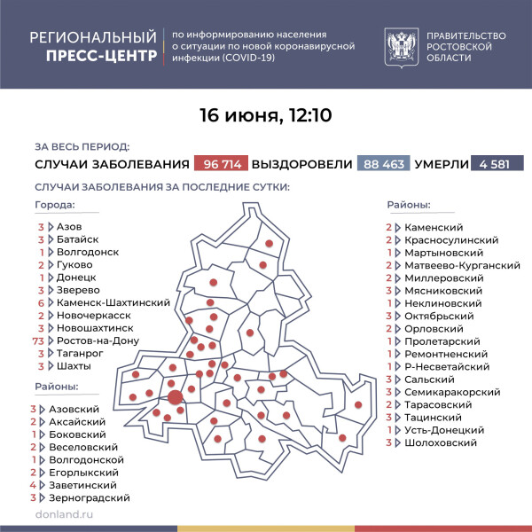 Число подтверждённых случаев COVID-19 увеличилось в Ростовской области на 157