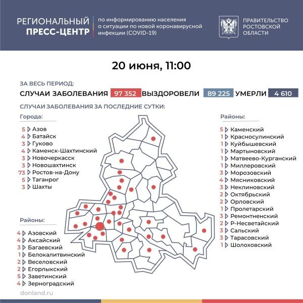Число инфицированных COVID-19 на Дону увеличилось на 165