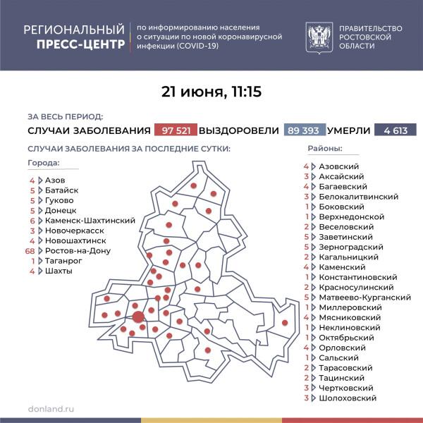 Число подтверждённых случаев COVID-19 увеличилось в Ростовской области на 169
