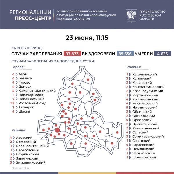 Число инфицированных COVID-19 на Дону выросло на 177