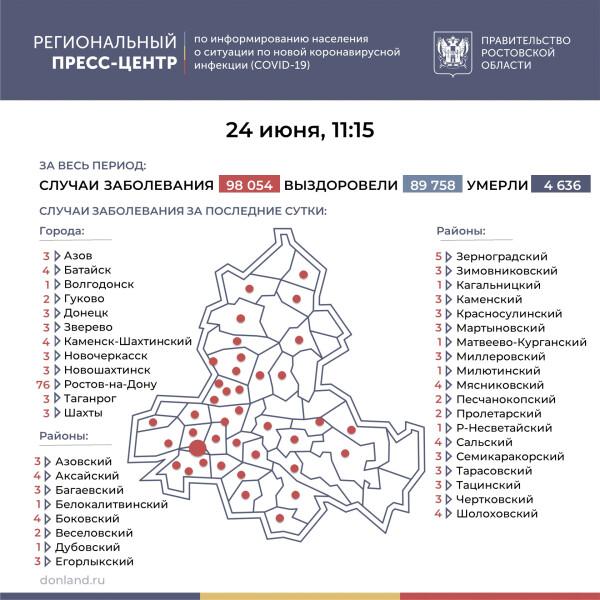 Ещё 181 лабораторно подтверждённый случай COVID-19 зарегистрирован на Дону