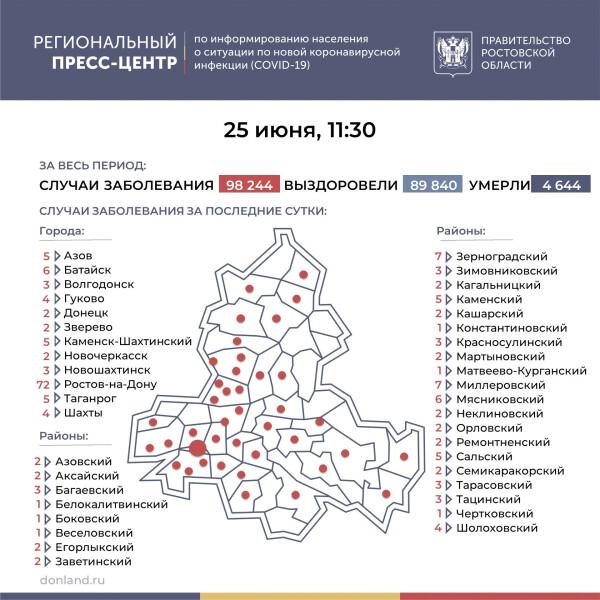 Число инфицированных COVID-19 на Дону увеличилось на 190