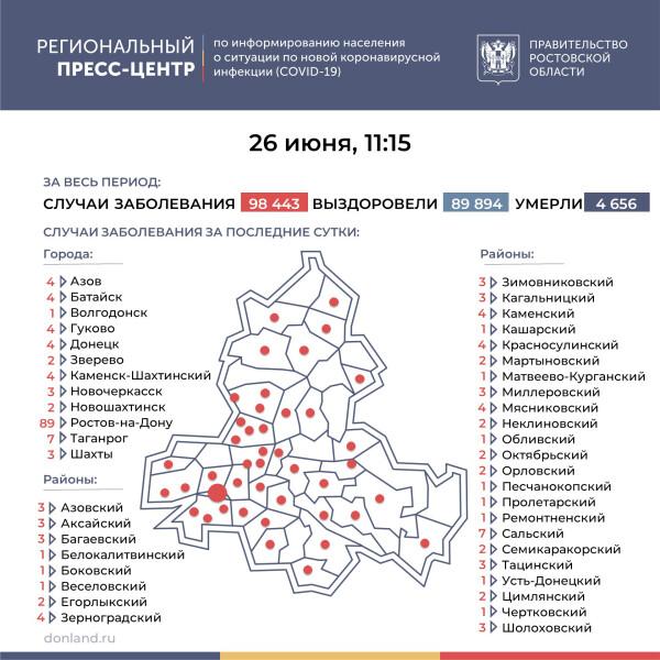 Число подтверждённых случаев COVID-19 увеличилось в Ростовской области на 199
