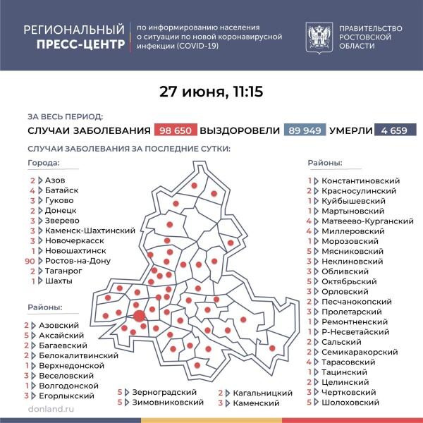 Число подтверждённых инфицированных коронавирусом увеличилось в Ростовской области на 207