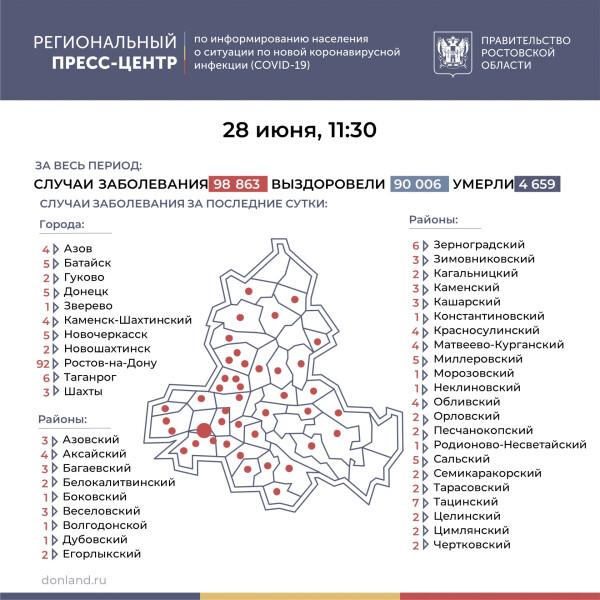 Число подтверждённых инфицированных коронавирусом увеличилось в Ростовской области на 213