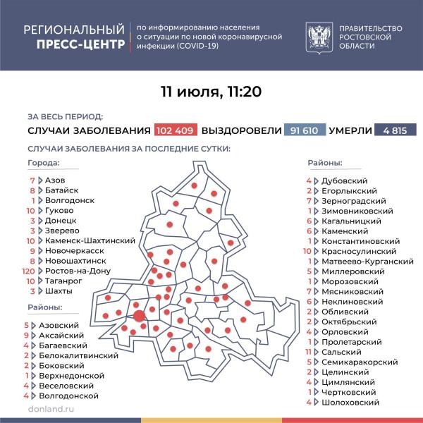 Число инфицированных COVID-19 на Дону выросло на 316