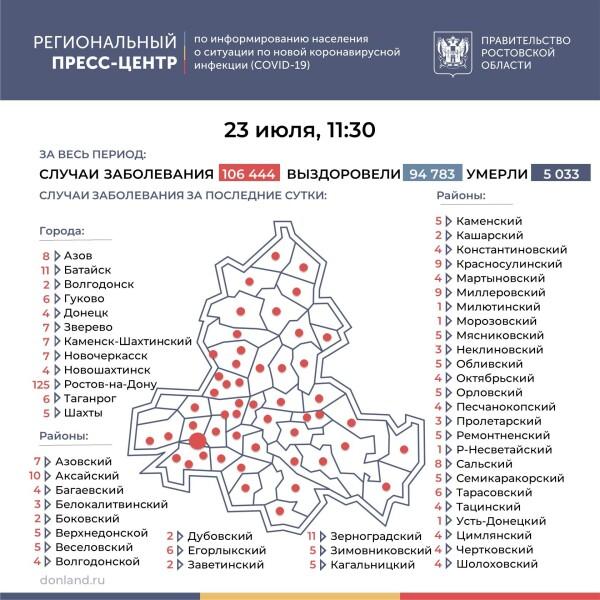 Число инфицированных COVID-19 на Дону увеличилось на 369