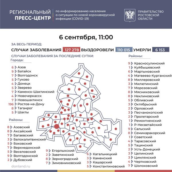 Число подтверждённых инфицированных коронавирусом увеличилось в Ростовской области на 477