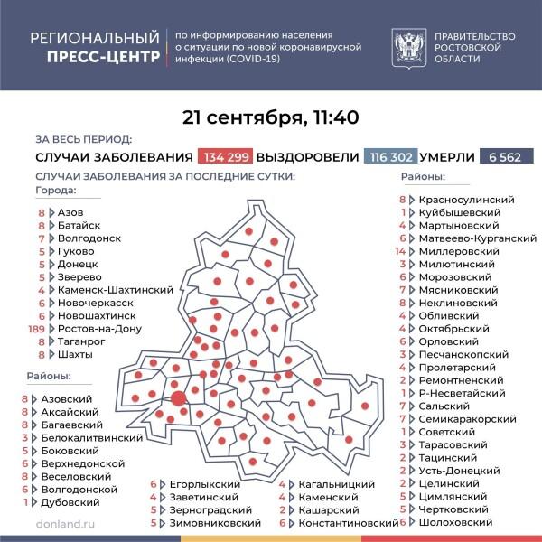 Число инфицированных COVID-19 на Дону увеличилось на 469